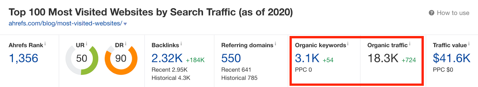 Ahrefs blog post organic traffic profile