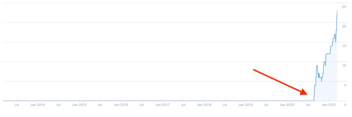 PRG Store organic rankings graph via Ahrefs