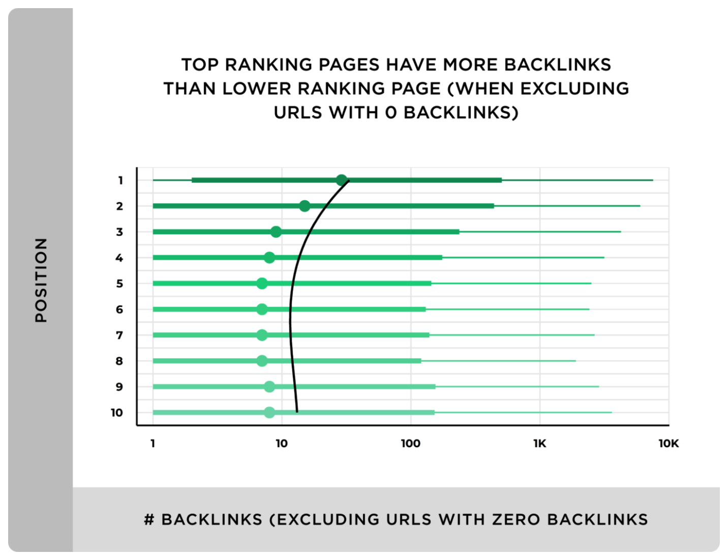 Graph comparing top ranking pages with backlink numbers.