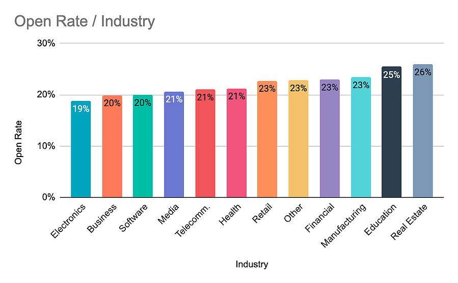 Industry open rate graph