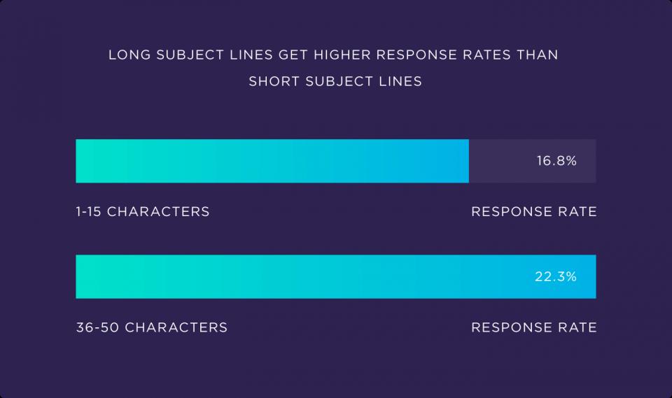 Subject line length graph