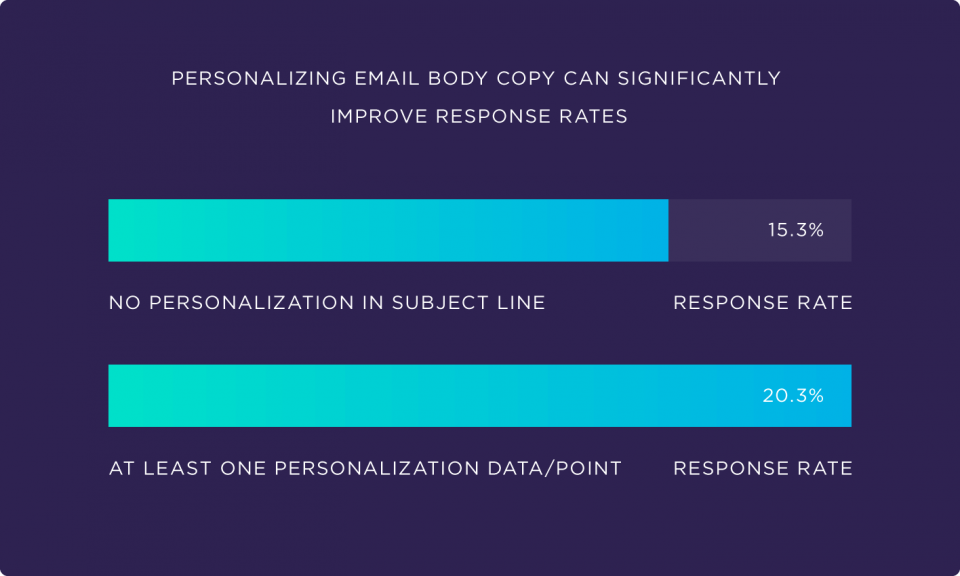 Personalization data graph