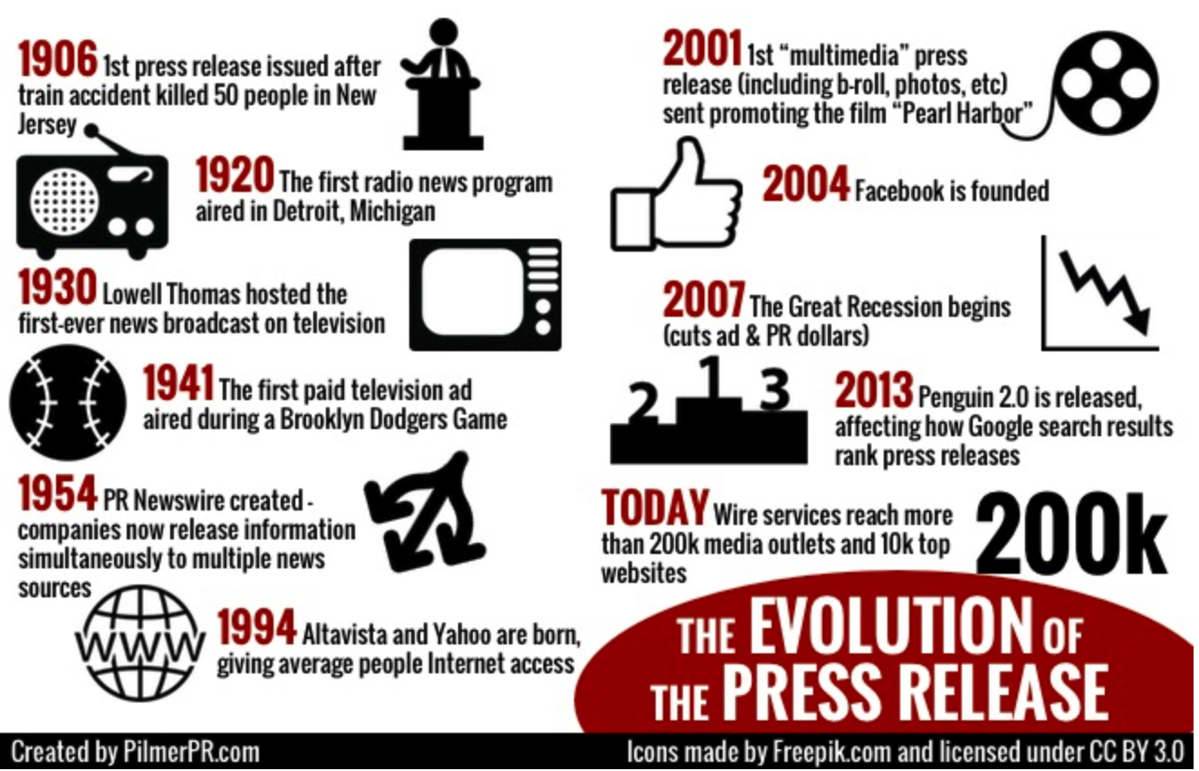 History of press release infographic