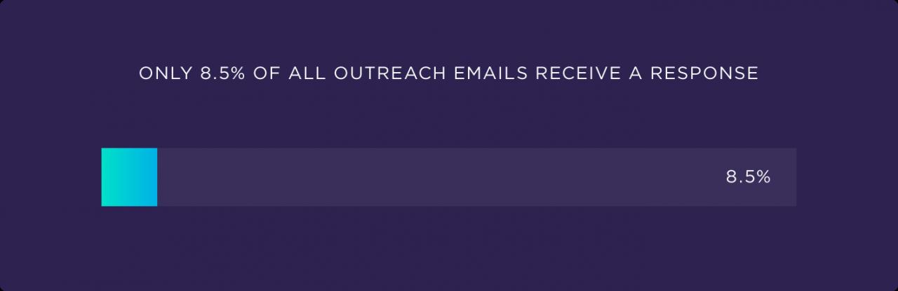Backlinko outreach response rates