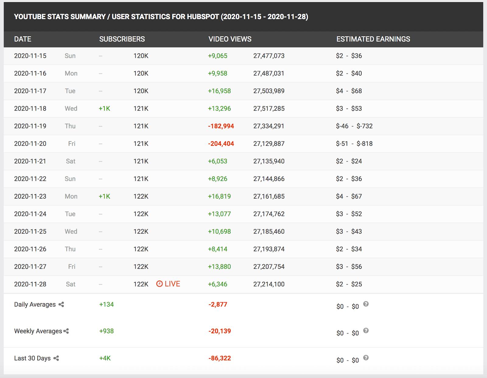 SocialBlade results
