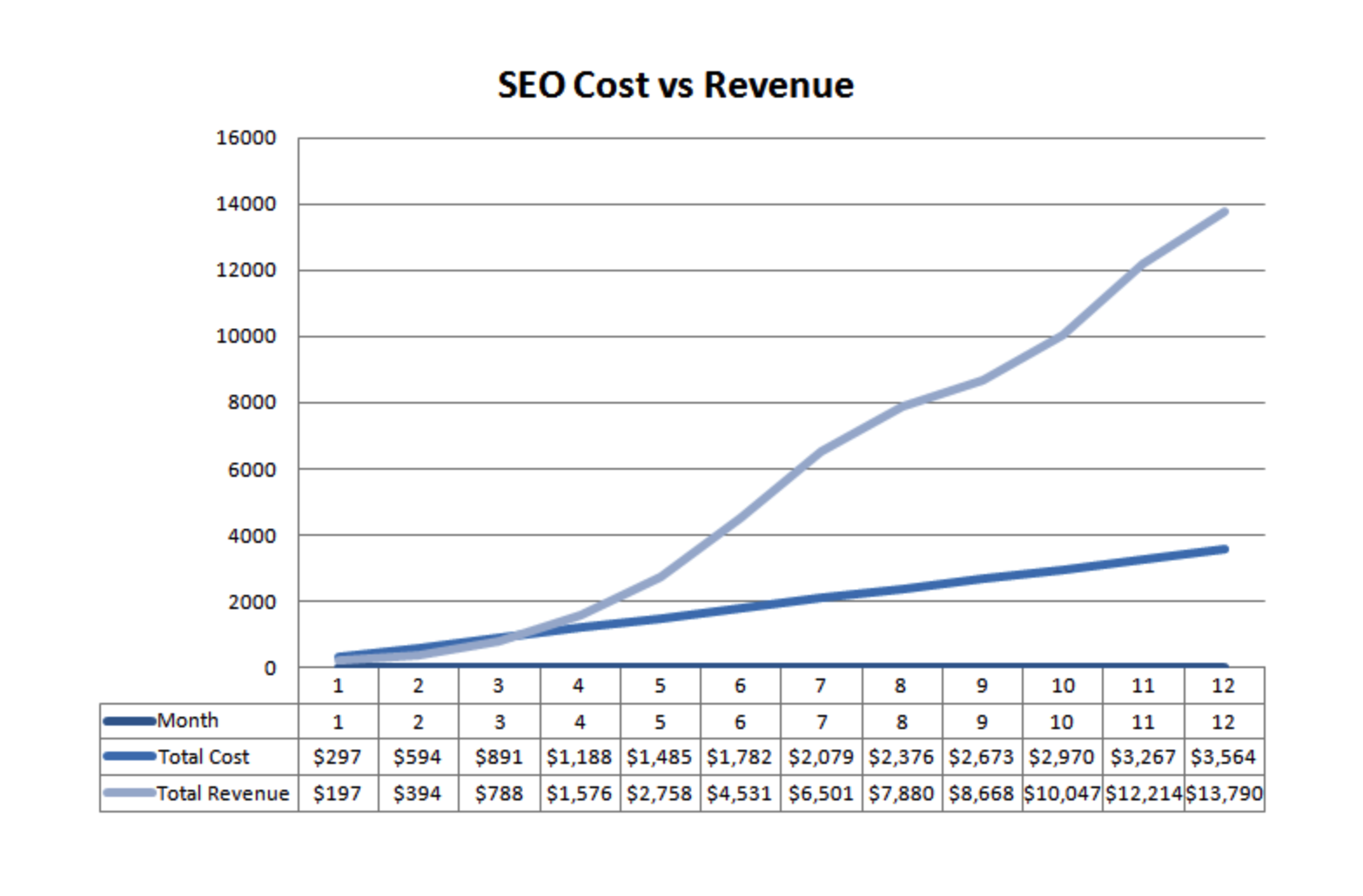 SEO cost vs revenue