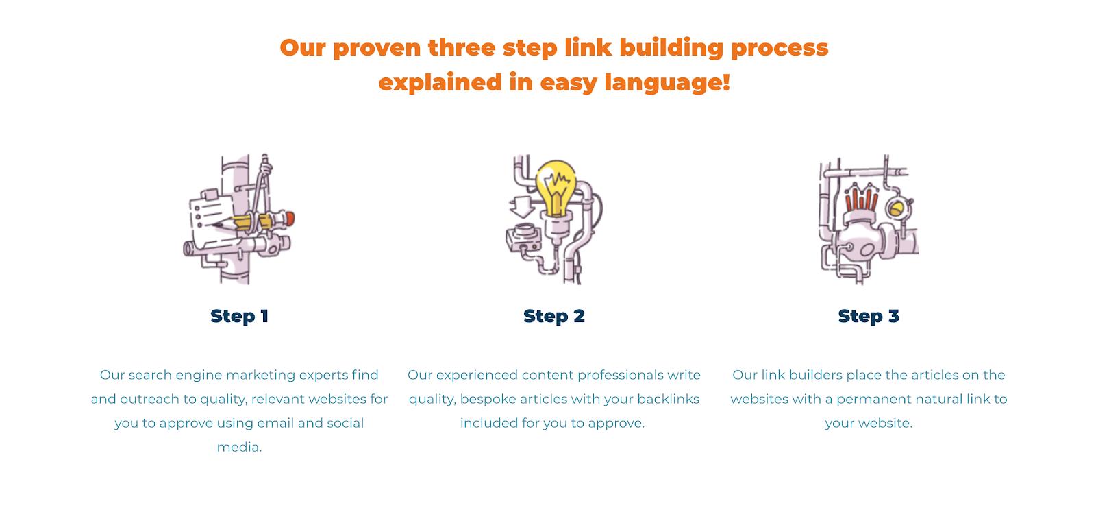 Linkology link building process