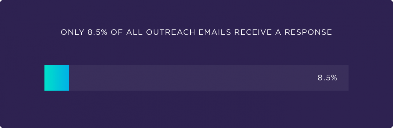 Outreach email response rate