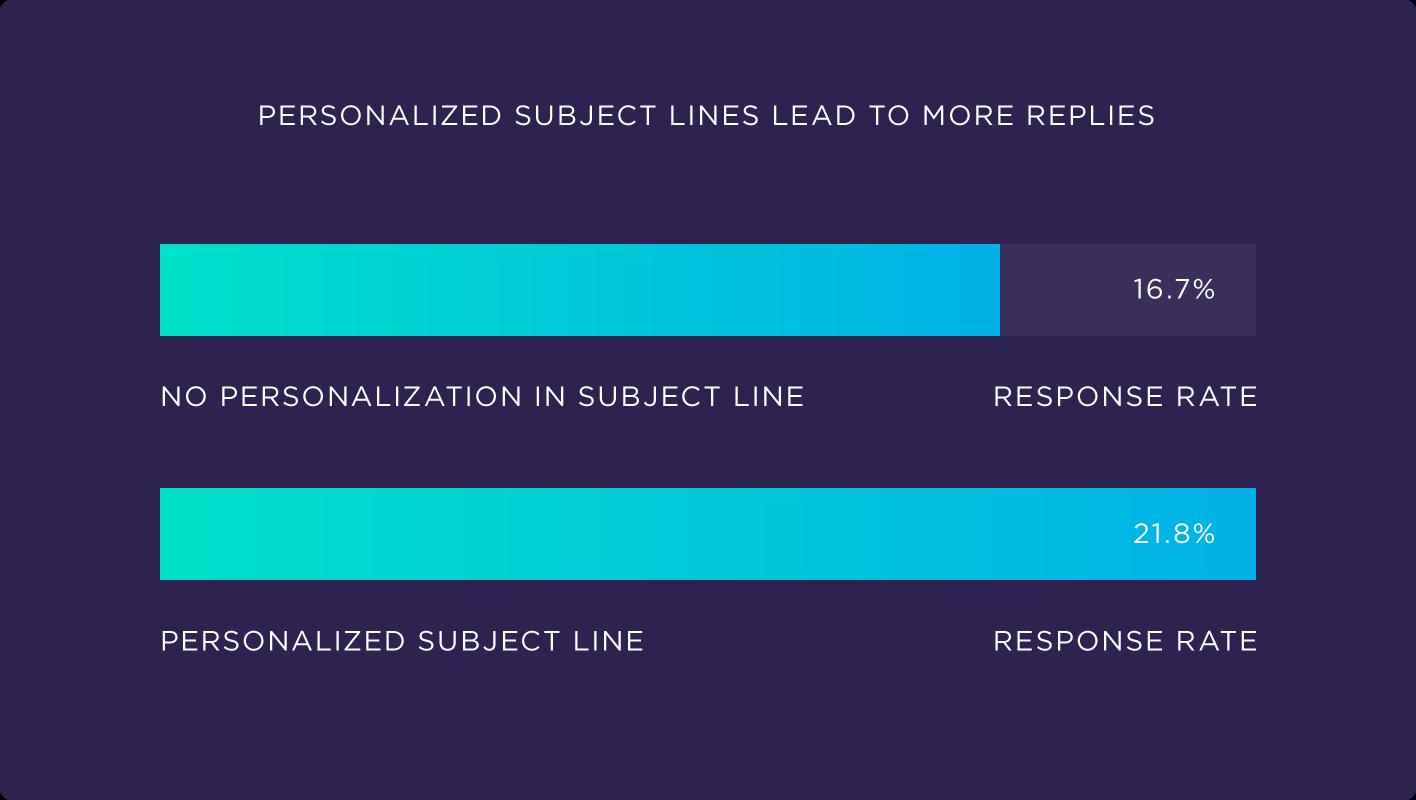subject line data